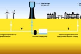 ENERGY STORAGE / ENERGY AUDITING & MANAGEMENT