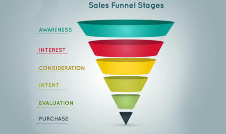 THE IMPORTANCE OF SALES FUNNEL